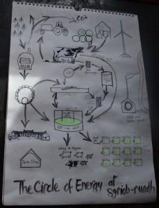 Circle of Energy (783x1024)